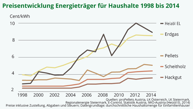 Preisentwicklung Energieträger für Haushalte
